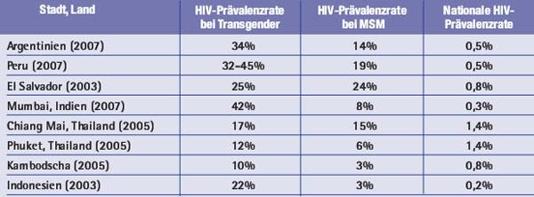 Hiv-Anschluß, Kenia