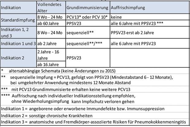 hpv impfung lebend oder totimpfstoff