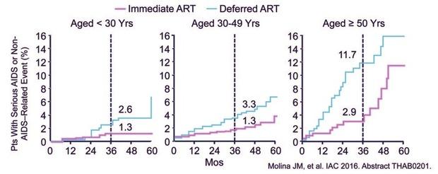 Ausgabe 4/2017: HIV und Alter
