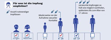 hpv impfung jungen impfschema)